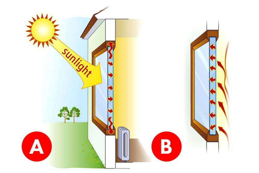 janela de condução solar